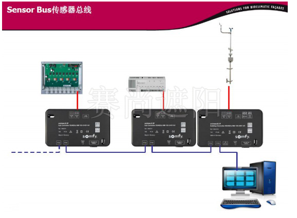 Sensor Bus传感器总线